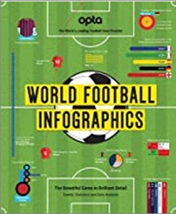 WORLD FOOTBALL INFOGRAPHICS