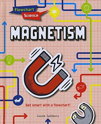 FLOWCHART SCIENCE   MAGNETISM