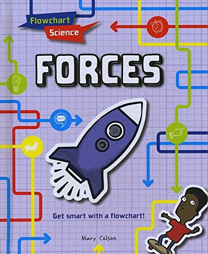 FLOWCHART SCIENCE | FORCES